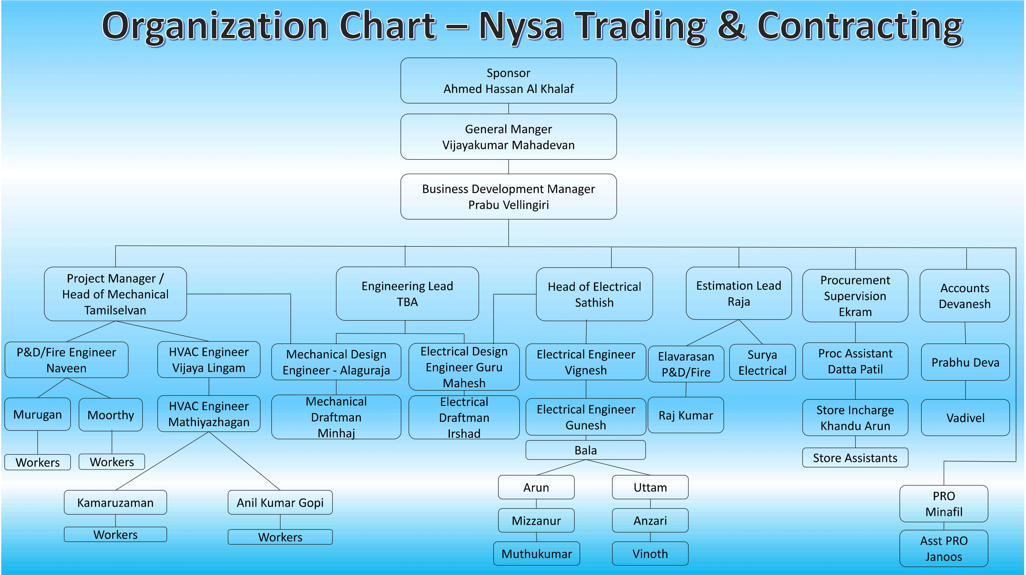 Organization Chart – nySa Trading & Contracting Co