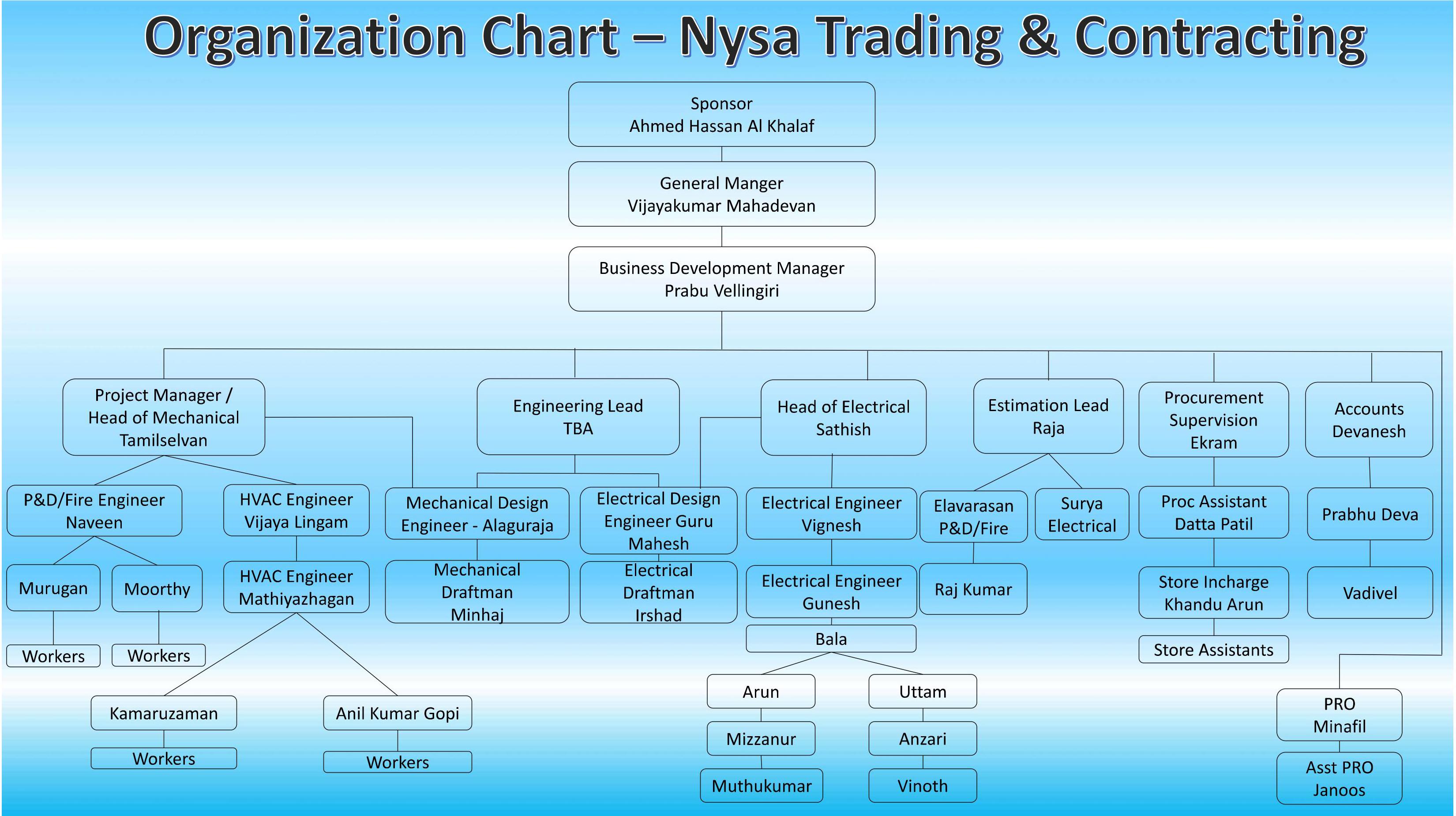 orgaization-chart